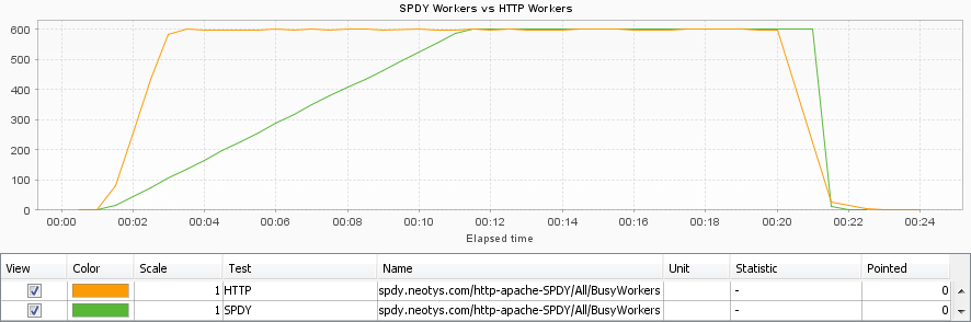 spdy-http-workers