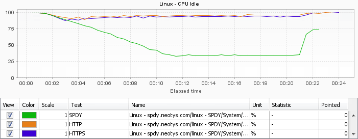 spdy-linux-cpu-idle
