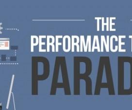 Perf-Tesst-Paradox