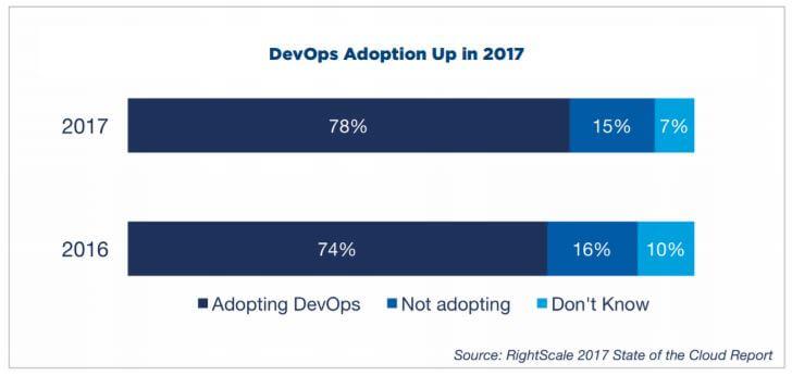 DevOps Adoption