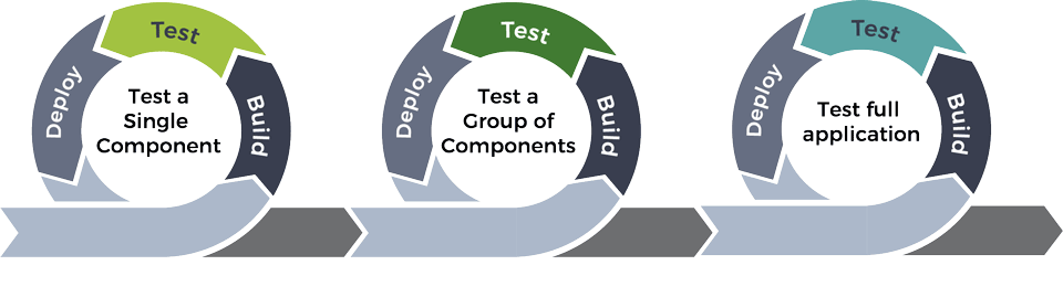 Component-Testing-Cycles