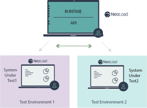 Define Load Test Environment at Runtime