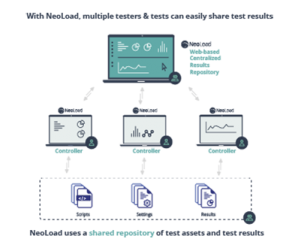 NeoLoad Web enables collaboration on test results