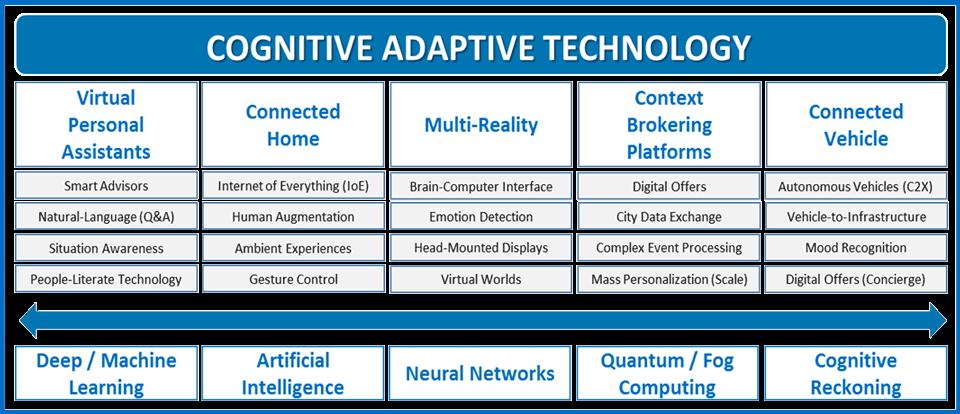 Cognitive adaptive technology
