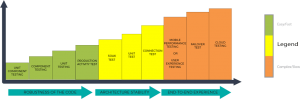 Modern Load Testing Spectrum