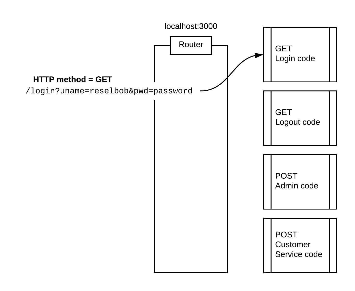 How to Execute API Testing with NeoLoad