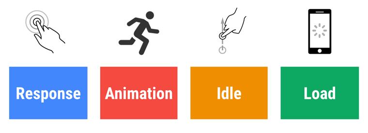 Response, animation, idle, load