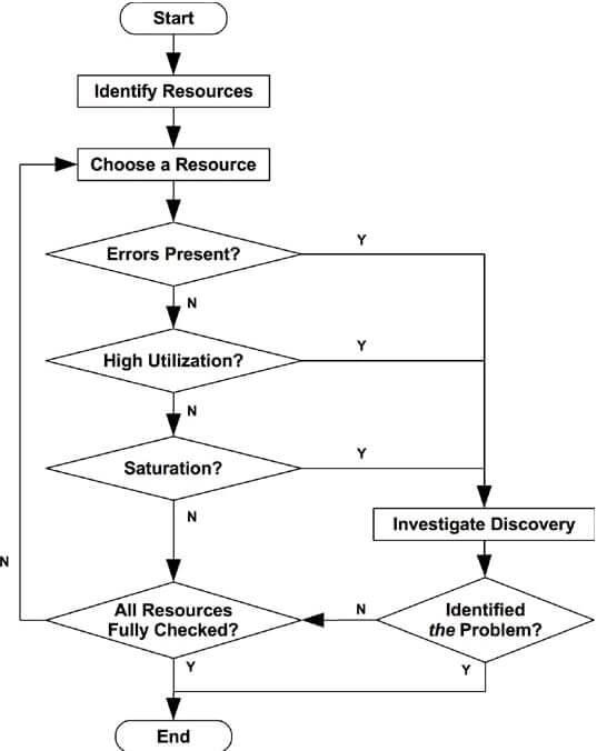 performance monitoring process