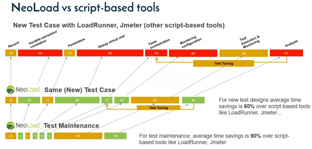 neoload script based software testing tool