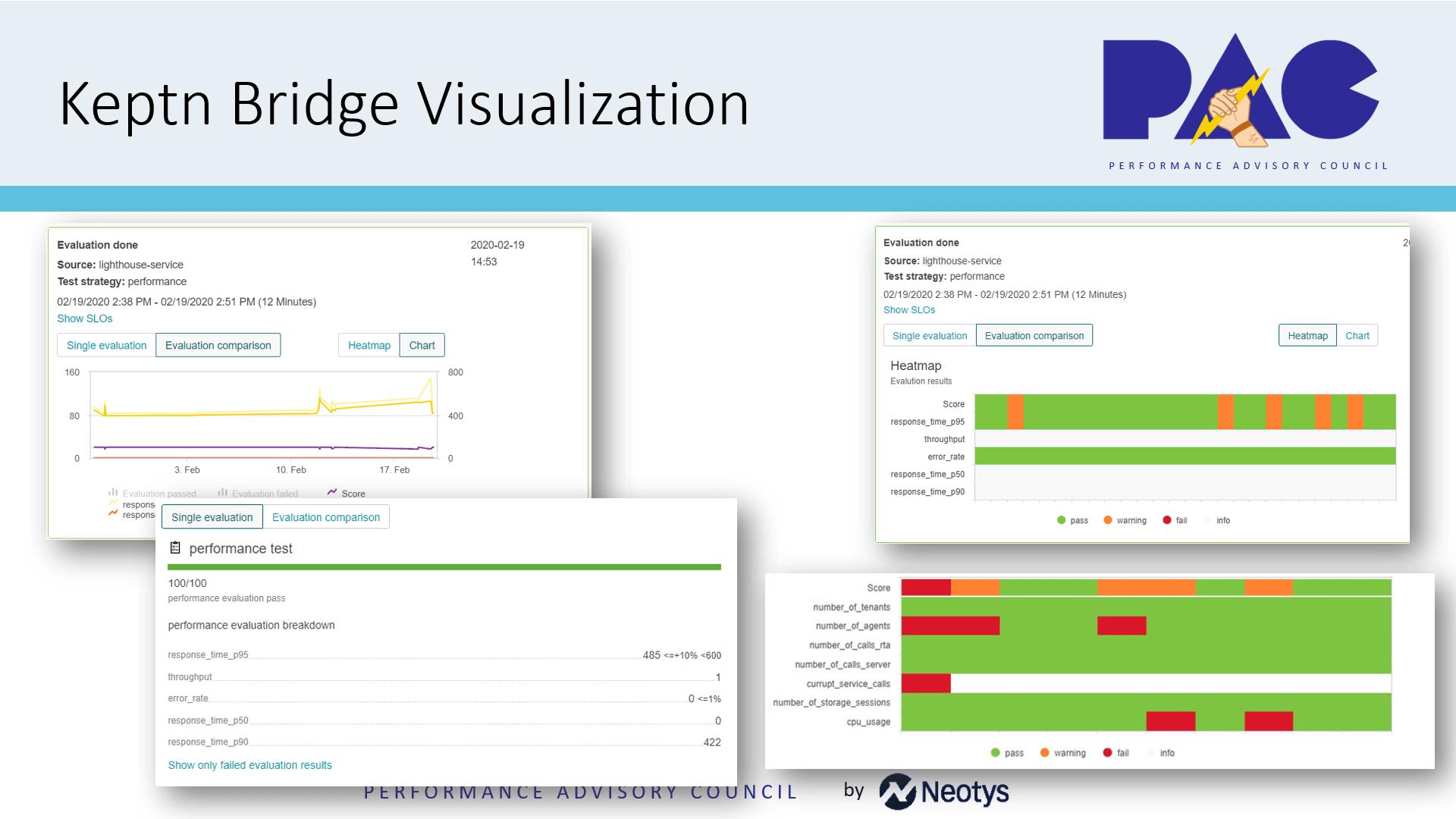 keptn bridge visualization