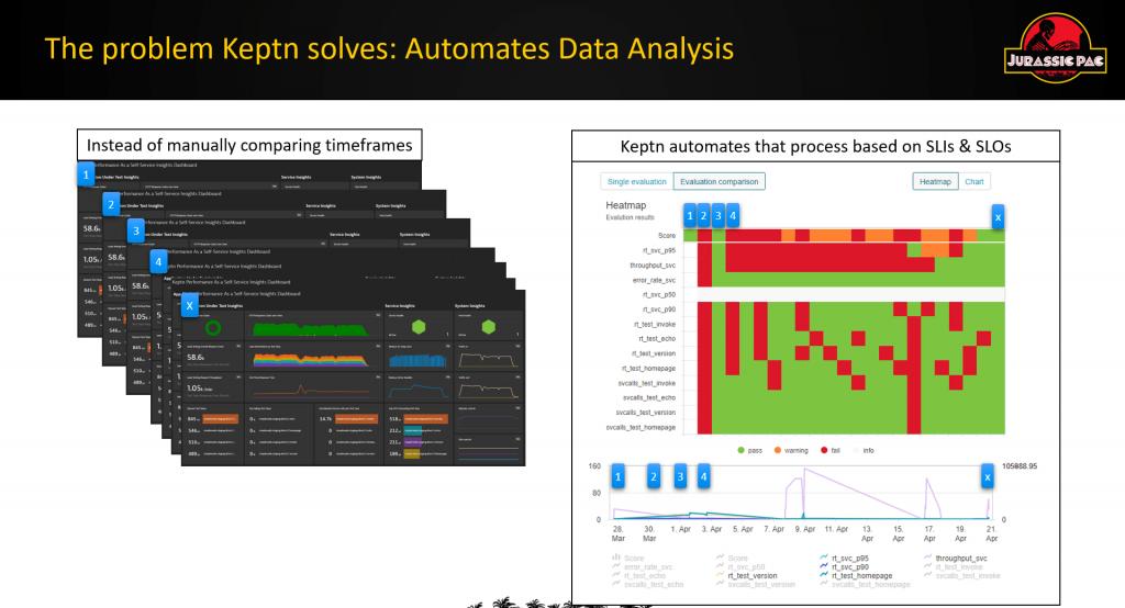 automate test analysis