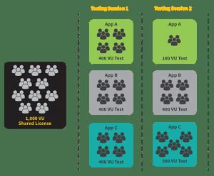 Concurrent Testing Diagram