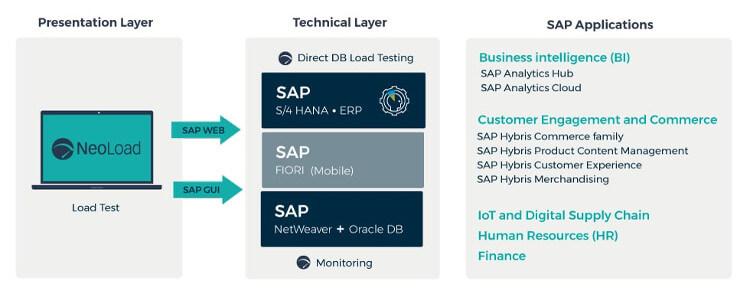 SAP – NeoLoad Integration Technical Details