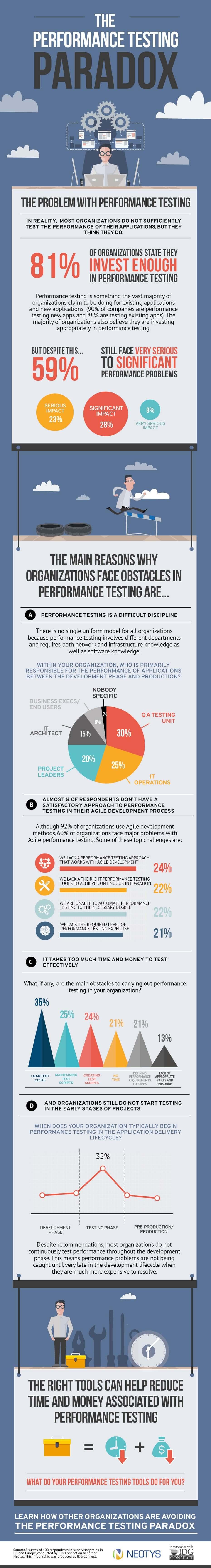 ing performance testing paradox
