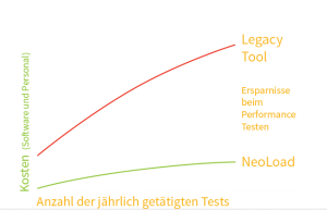 Neoload lowermost chart