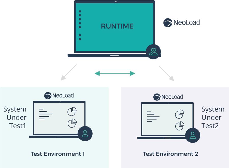 Last Test Environment zur Laufzeit definieren