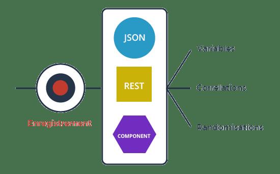 test de performance agile sur les composants
