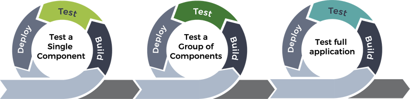 Component Testing Cycles