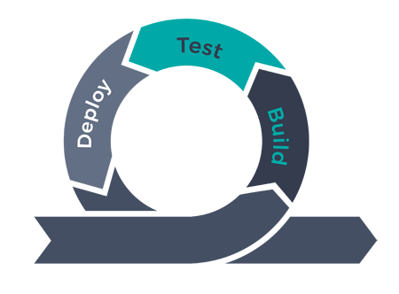 devops load testing process