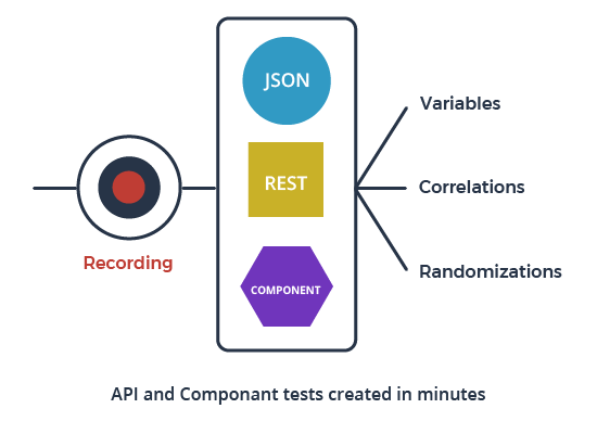 API and Component tests created in Minutes with NeoLoad