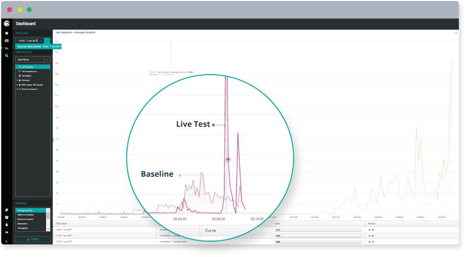 Comparer les tests en cours avec les résultats des tests de base