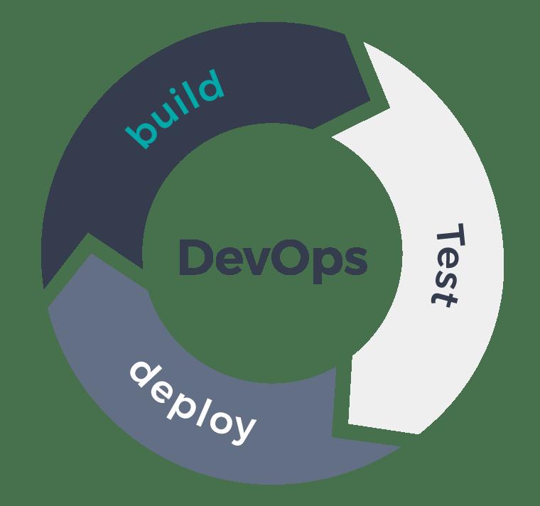 DevOps-Cycle-Build-Test-Deploy