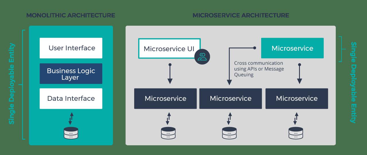 Microservices architectures vs monolitic architecture