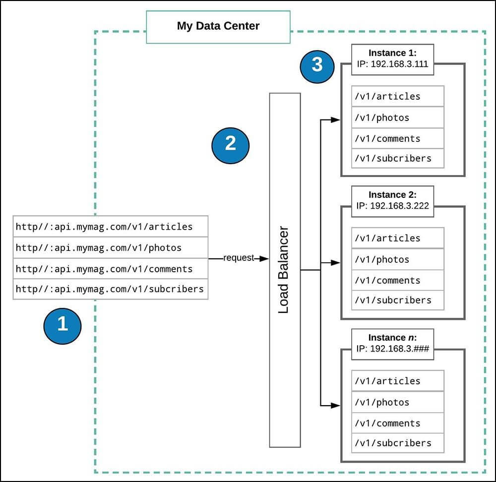 API Testing - Neotys