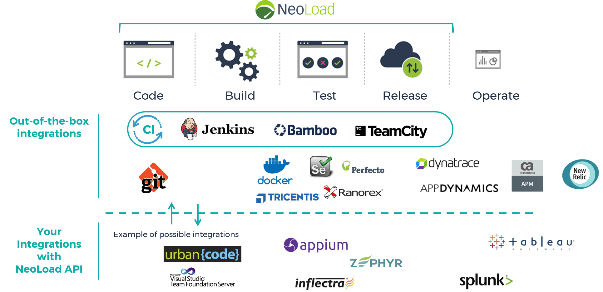 load testing tool neoload integration