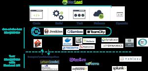 neoload devops testing integration