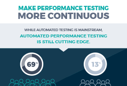Automate your performance validation