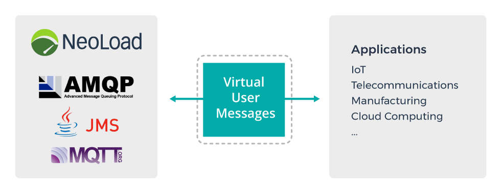 AMQP/S Enriches NeoLoad Messaging Protocol Support