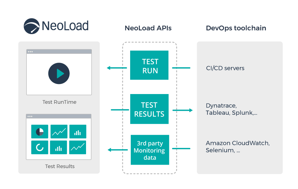 NeoLoad Platform API, the Foundation of Your Performance Engineering Data